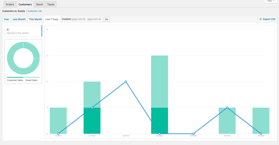 Reports_Customers_woocommerce_WordPress
